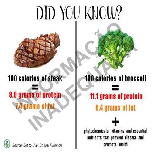 Desinformação: imagem compara inadequadamente a proteína do brócolis com a da carne vermelha