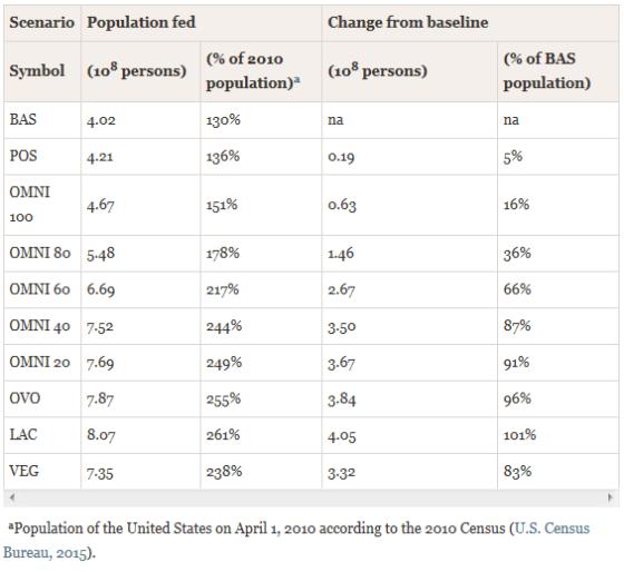 Tabela 4 da pesquisa, que determina quantas pessoas em cada cenário dietético a agropecuária dos EUA pode alimentar hoje