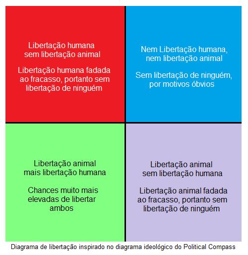 plano cartesiano veganismo e política