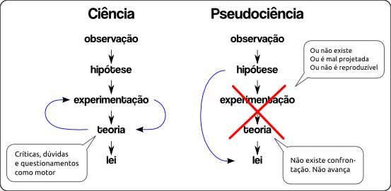 Tabela sobre ciência X pseudociência
